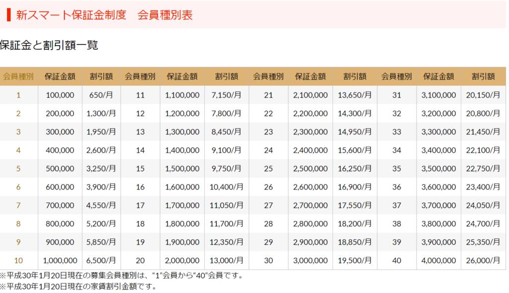 新スマート会員_保証金と割引額一覧